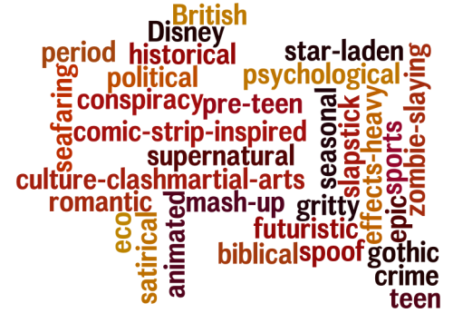 defining film words